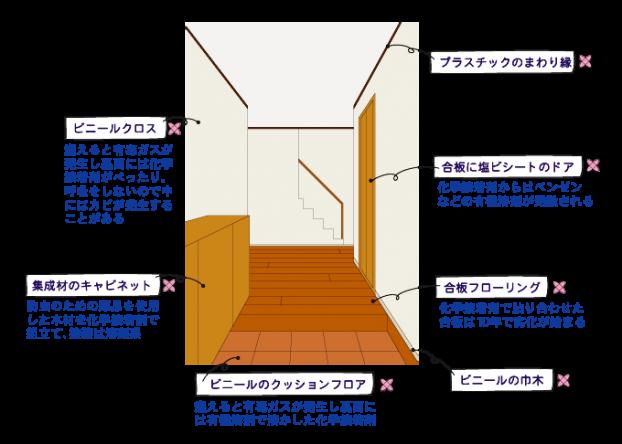 現代の工業化された家の内装