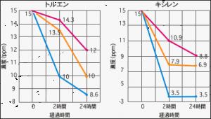 吸着実験グラフ
